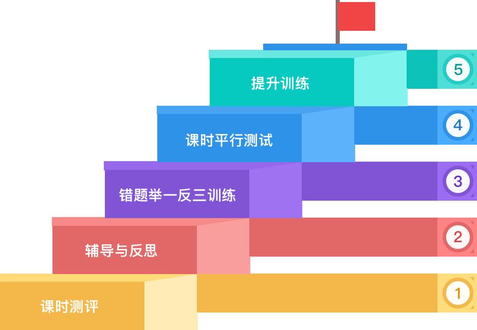 基于人工智能的训练与辅导模式,五步学习法确保学会 逐级提升